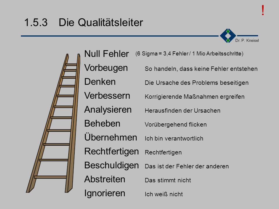 ! 1.5.3 Die Qualitätsleiter Null Fehler Vorbeugen Denken Verbessern