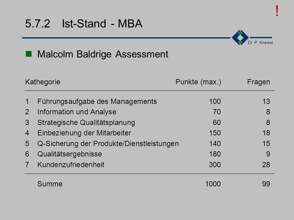 ! 5.7.2 Ist-Stand - MBA Malcolm Baldrige Assessment
