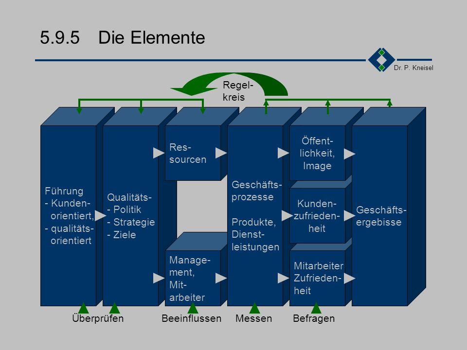 5.9.5 Die Elemente Regel- kreis Führung - Kunden- orientiert,