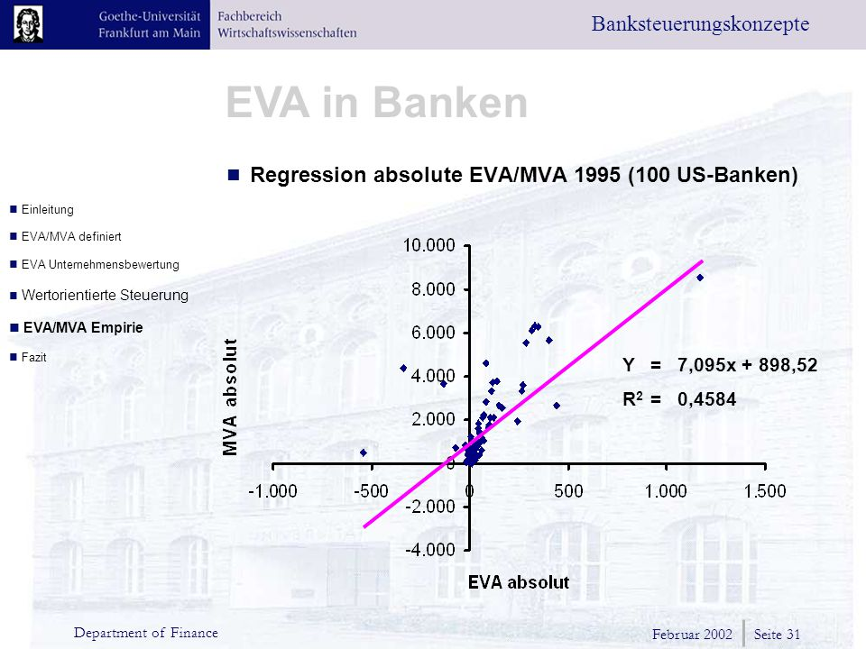 Regression absolute EVA/MVA 1995 (100 US-Banken)