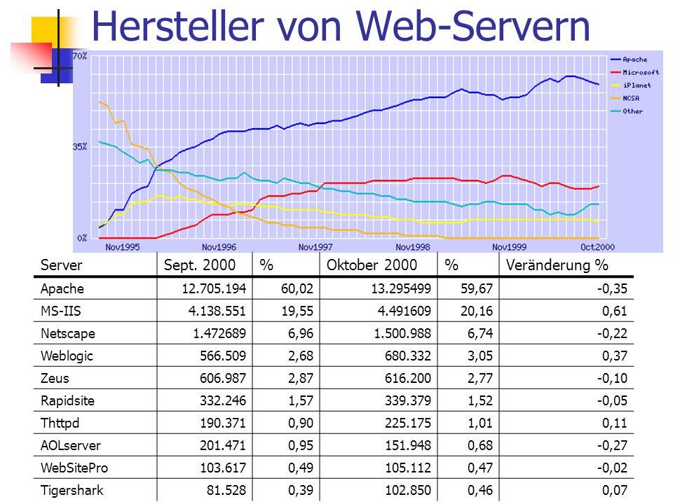 Hersteller von Web-Servern