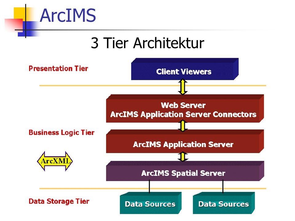 ArcIMS 3 Tier Architektur