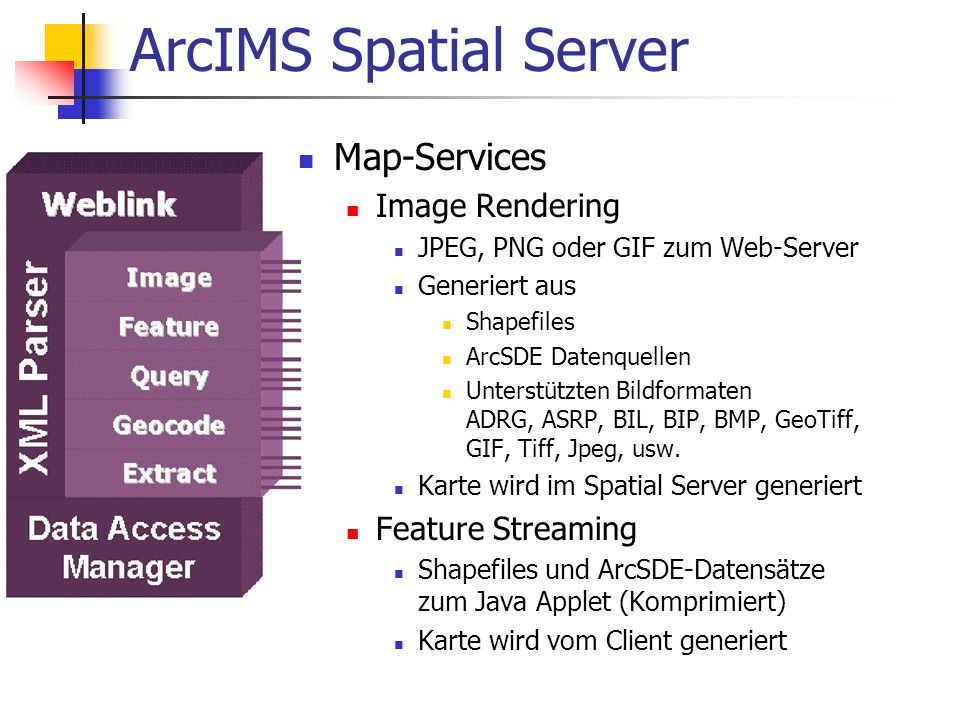 ArcIMS Spatial Server Map-Services Image Rendering Feature Streaming
