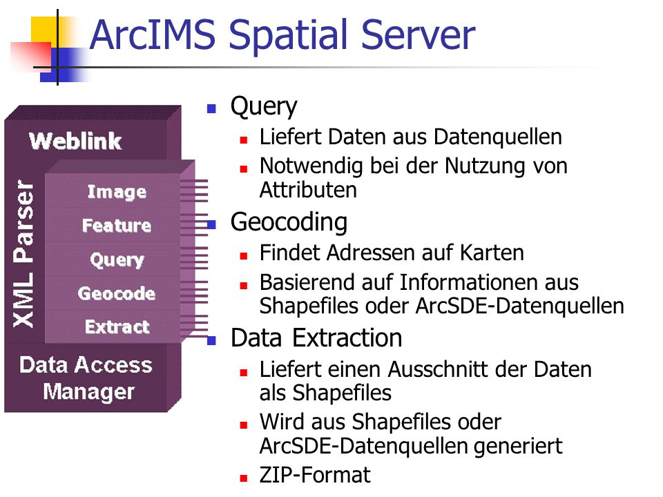 ArcIMS Spatial Server Query Geocoding Data Extraction
