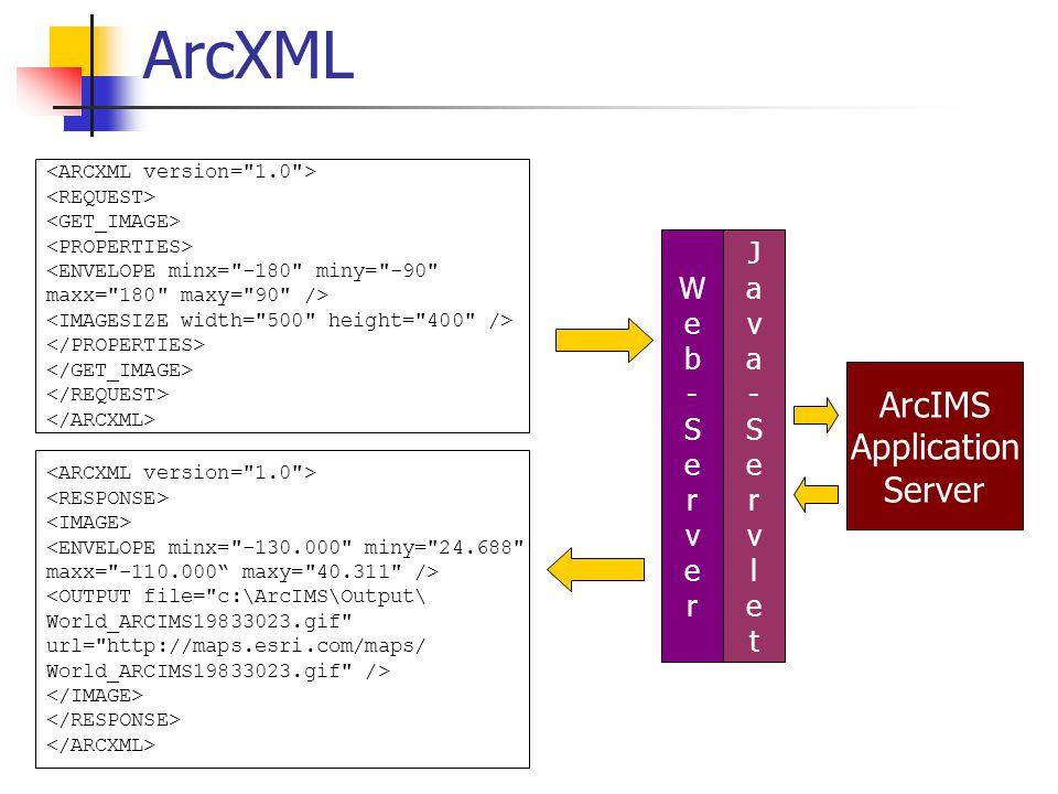 ArcIMS Application Server