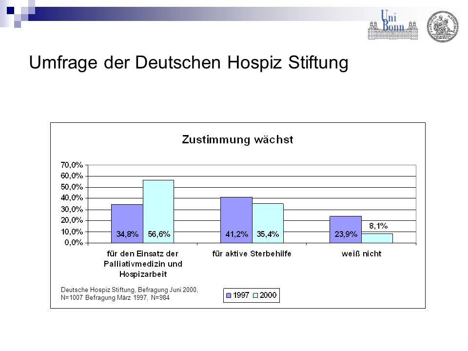 Umfrage der Deutschen Hospiz Stiftung