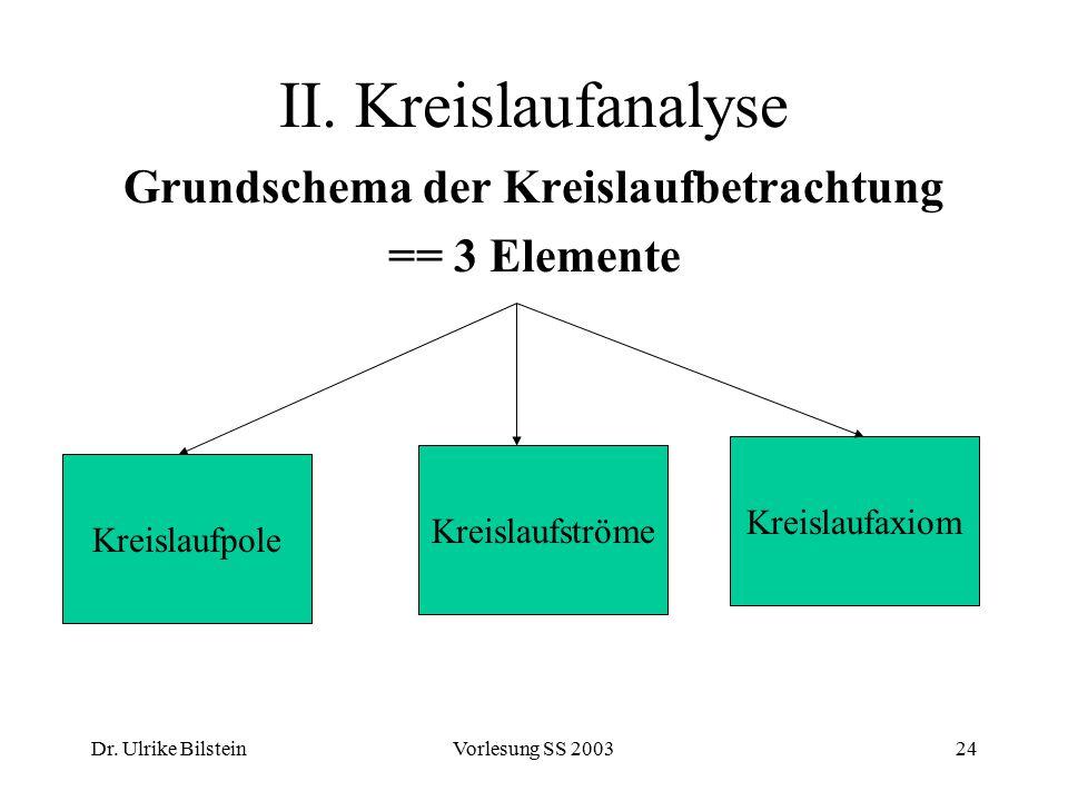 Grundschema der Kreislaufbetrachtung