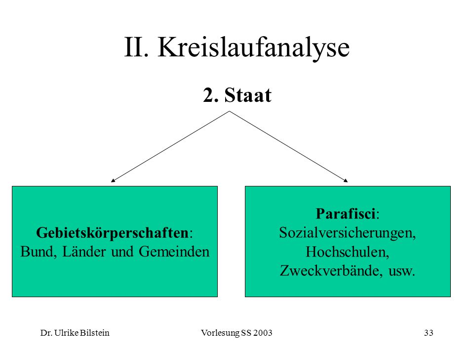 II. Kreislaufanalyse 2. Staat Gebietskörperschaften: