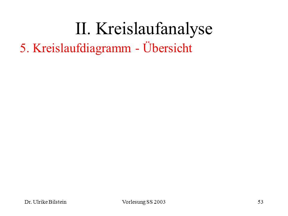 II. Kreislaufanalyse 5. Kreislaufdiagramm - Übersicht