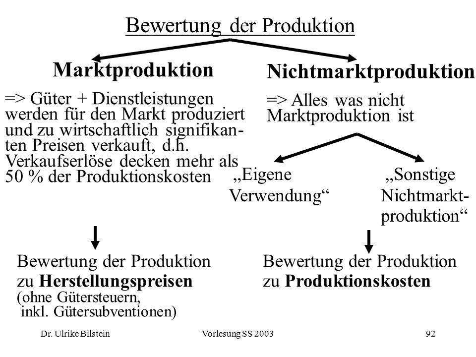Bewertung der Produktion