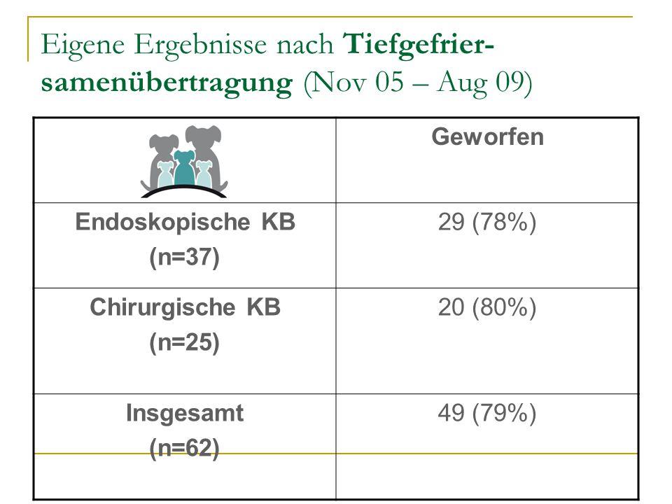 Eigene Ergebnisse nach Tiefgefrier-samenübertragung (Nov 05 – Aug 09)