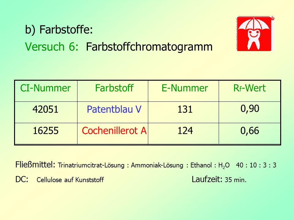 b) Farbstoffe: Versuch 6: Farbstoffchromatogramm