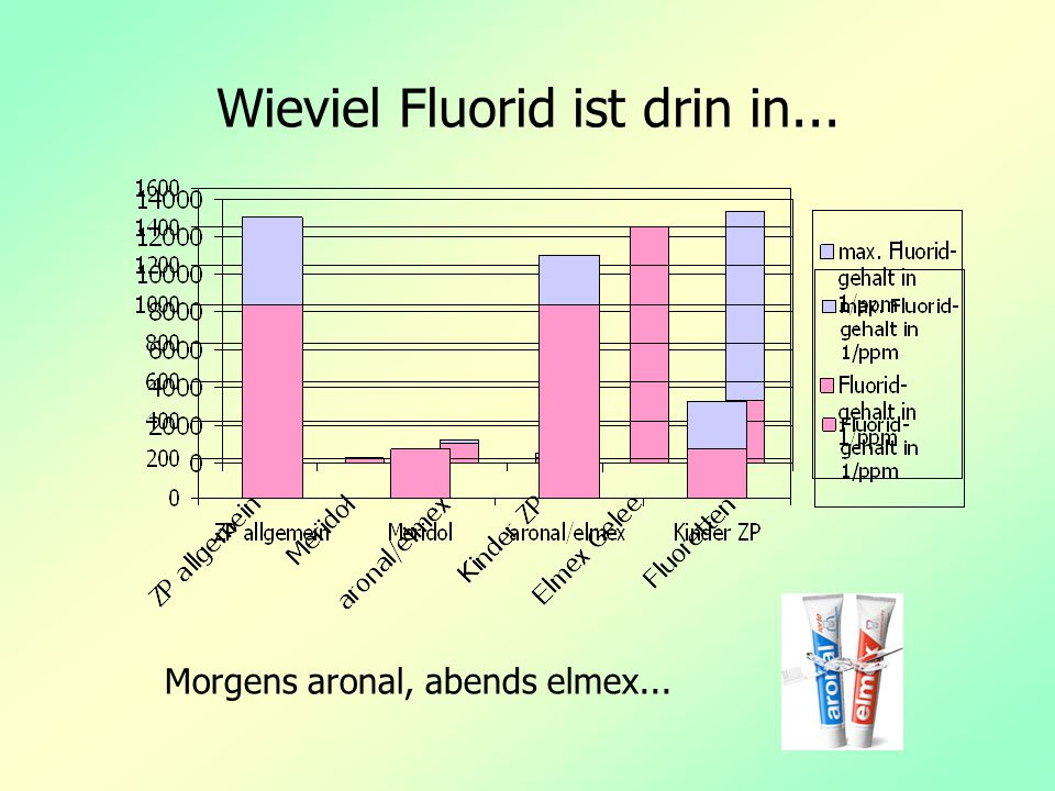 Wieviel Fluorid ist drin in...