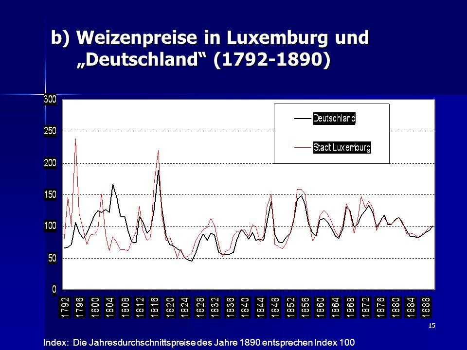 """b) Weizenpreise in Luxemburg und """"Deutschland (1792-1890)"""