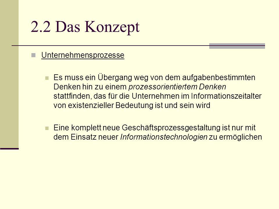 2.2 Das Konzept Unternehmensprozesse