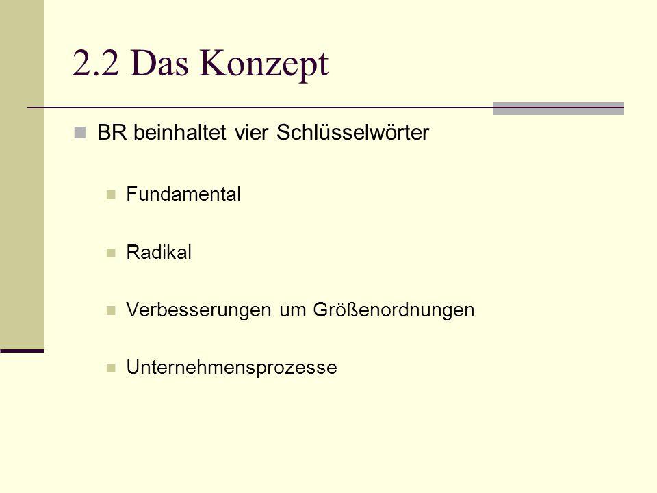 2.2 Das Konzept BR beinhaltet vier Schlüsselwörter Fundamental Radikal