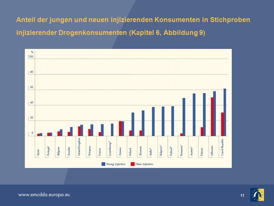 Anteil der jungen und neuen injizierenden Konsumenten in Stichproben injizierender Drogenkonsumenten (Kapitel 6, Abbildung 9)