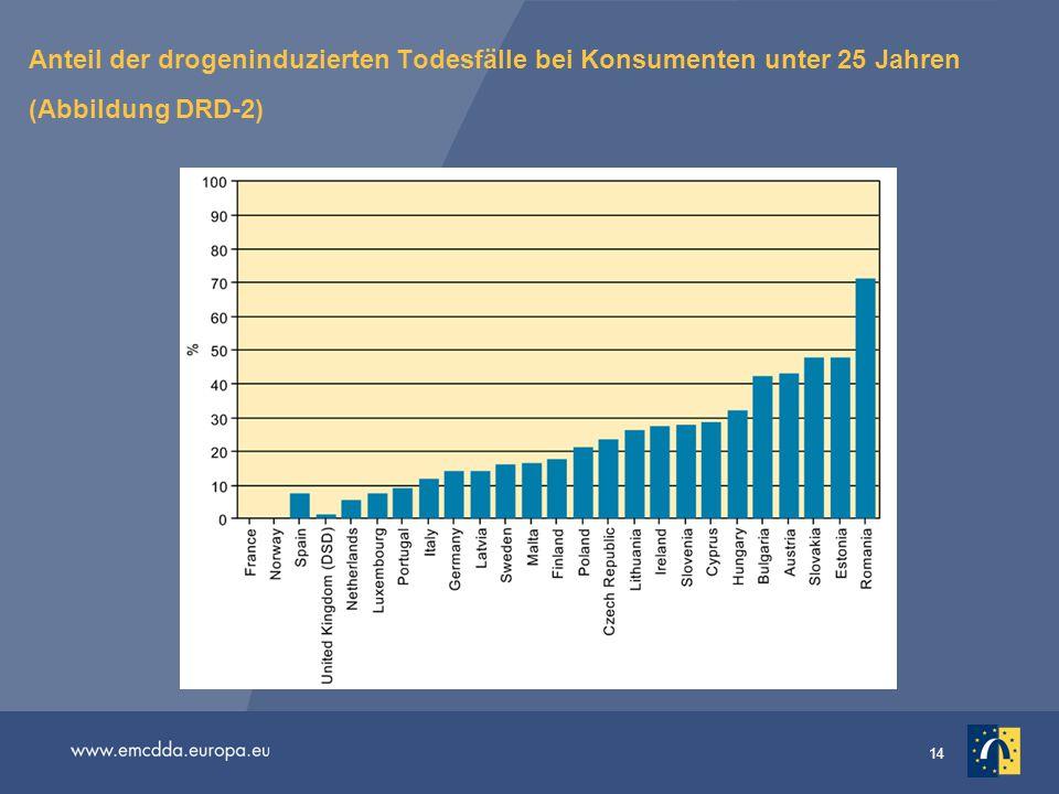 Anteil der drogeninduzierten Todesfälle bei Konsumenten unter 25 Jahren (Abbildung DRD-2)
