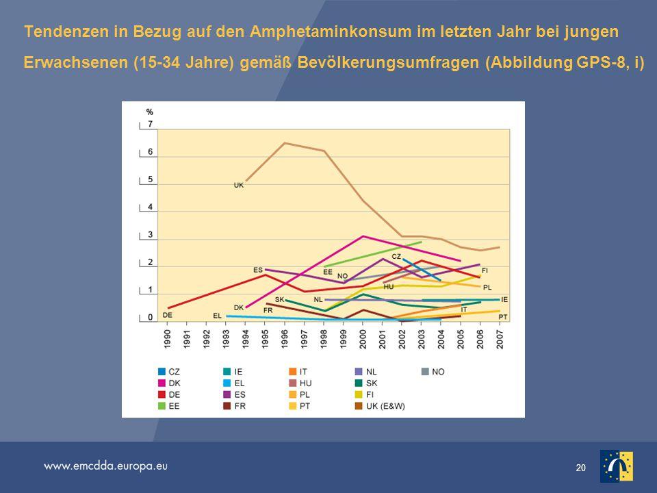 Tendenzen in Bezug auf den Amphetaminkonsum im letzten Jahr bei jungen Erwachsenen (15-34 Jahre) gemäß Bevölkerungsumfragen (Abbildung GPS-8, i)