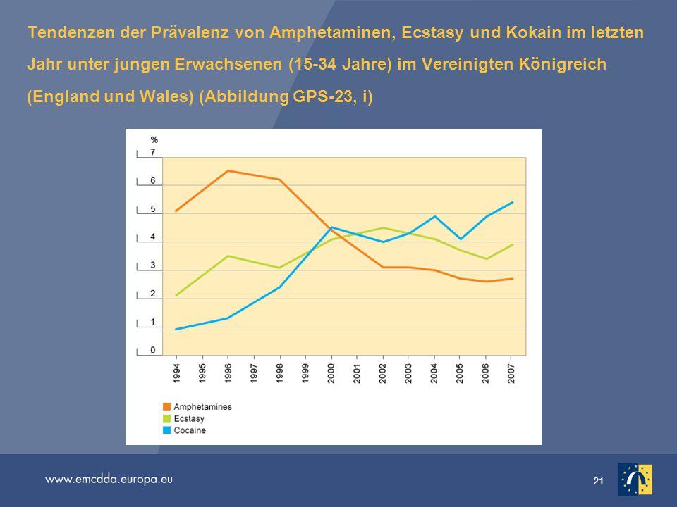 Tendenzen der Prävalenz von Amphetaminen, Ecstasy und Kokain im letzten Jahr unter jungen Erwachsenen (15-34 Jahre) im Vereinigten Königreich (England und Wales) (Abbildung GPS-23, i)