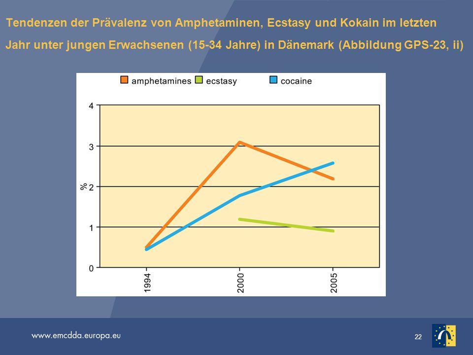 Tendenzen der Prävalenz von Amphetaminen, Ecstasy und Kokain im letzten Jahr unter jungen Erwachsenen (15-34 Jahre) in Dänemark (Abbildung GPS-23, ii)
