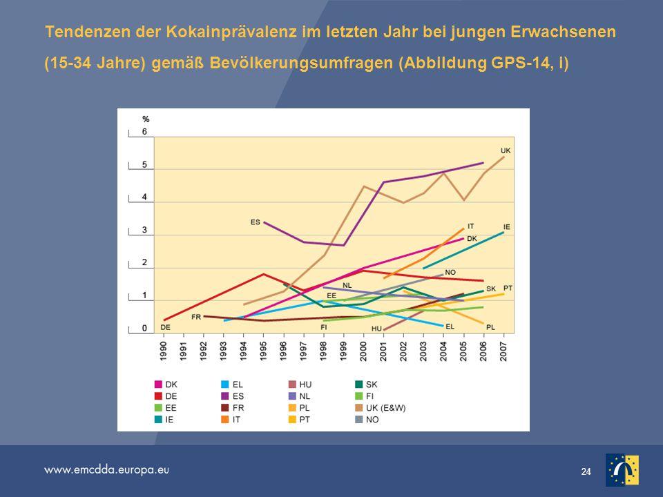 Tendenzen der Kokainprävalenz im letzten Jahr bei jungen Erwachsenen (15-34 Jahre) gemäß Bevölkerungsumfragen (Abbildung GPS-14, i)