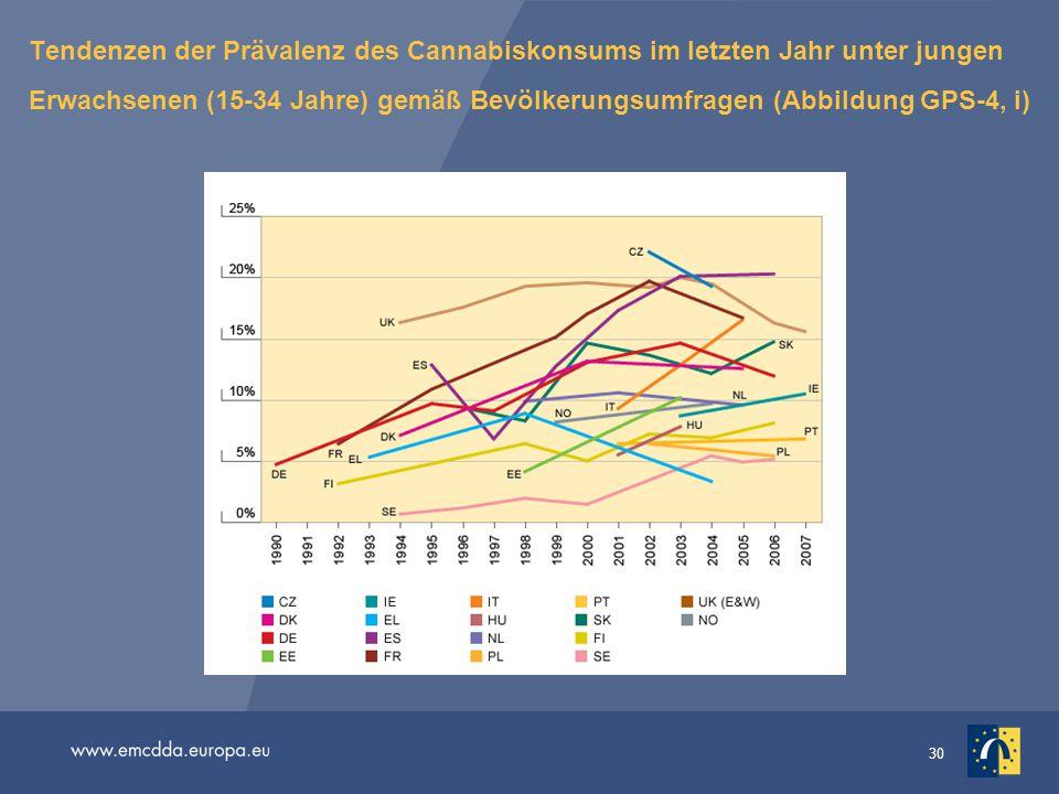 Tendenzen der Prävalenz des Cannabiskonsums im letzten Jahr unter jungen Erwachsenen (15-34 Jahre) gemäß Bevölkerungsumfragen (Abbildung GPS-4, i)