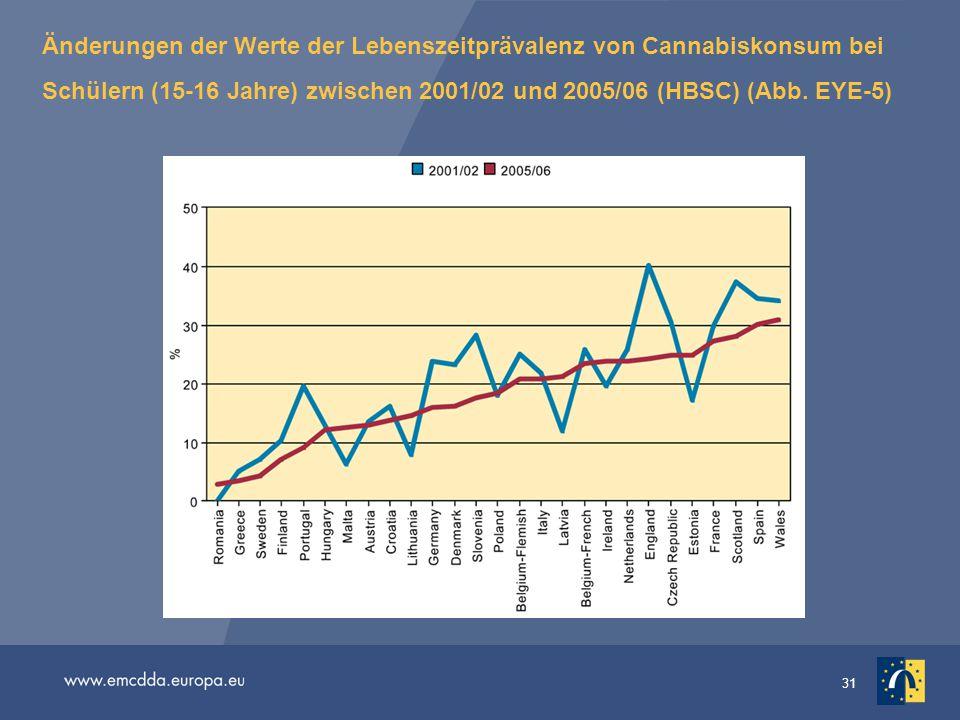Änderungen der Werte der Lebenszeitprävalenz von Cannabiskonsum bei Schülern (15-16 Jahre) zwischen 2001/02 und 2005/06 (HBSC) (Abb.