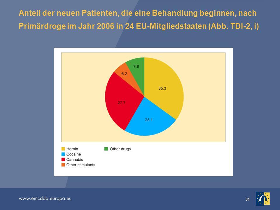 Anteil der neuen Patienten, die eine Behandlung beginnen, nach Primärdroge im Jahr 2006 in 24 EU-Mitgliedstaaten (Abb.