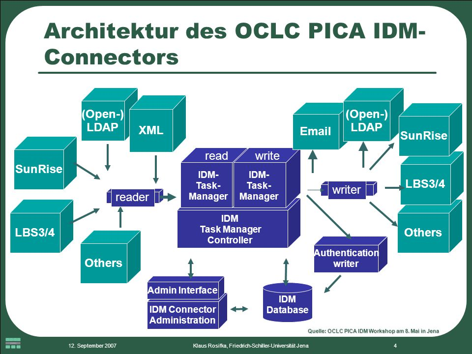 Architektur des OCLC PICA IDM-Connectors