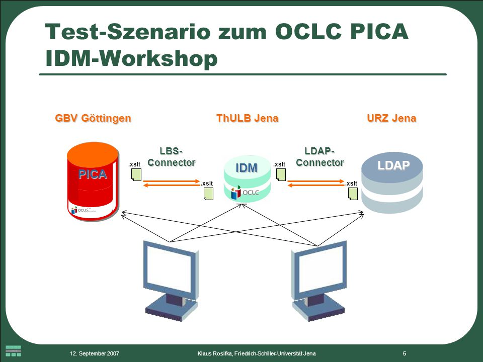 Test-Szenario zum OCLC PICA IDM-Workshop
