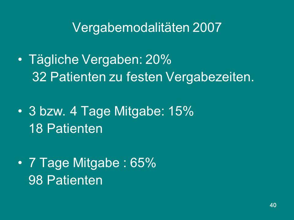 Vergabemodalitäten 2007 Tägliche Vergaben: 20% 32 Patienten zu festen Vergabezeiten. 3 bzw. 4 Tage Mitgabe: 15%
