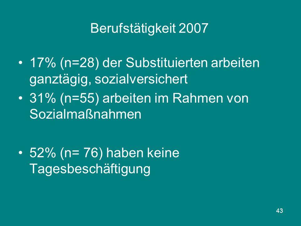 Berufstätigkeit 2007 17% (n=28) der Substituierten arbeiten ganztägig, sozialversichert. 31% (n=55) arbeiten im Rahmen von Sozialmaßnahmen.