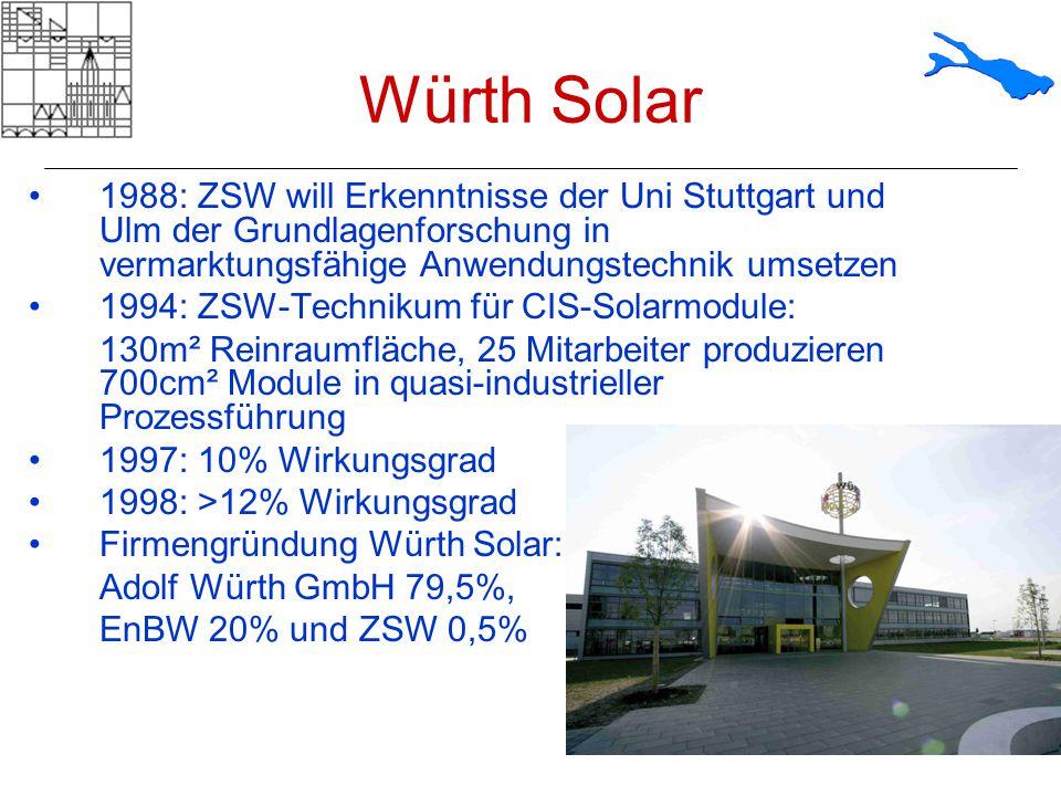 Würth Solar 1988: ZSW will Erkenntnisse der Uni Stuttgart und Ulm der Grundlagenforschung in vermarktungsfähige Anwendungstechnik umsetzen.