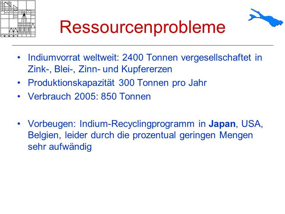Ressourcenprobleme Indiumvorrat weltweit: 2400 Tonnen vergesellschaftet in Zink-, Blei-, Zinn- und Kupfererzen.