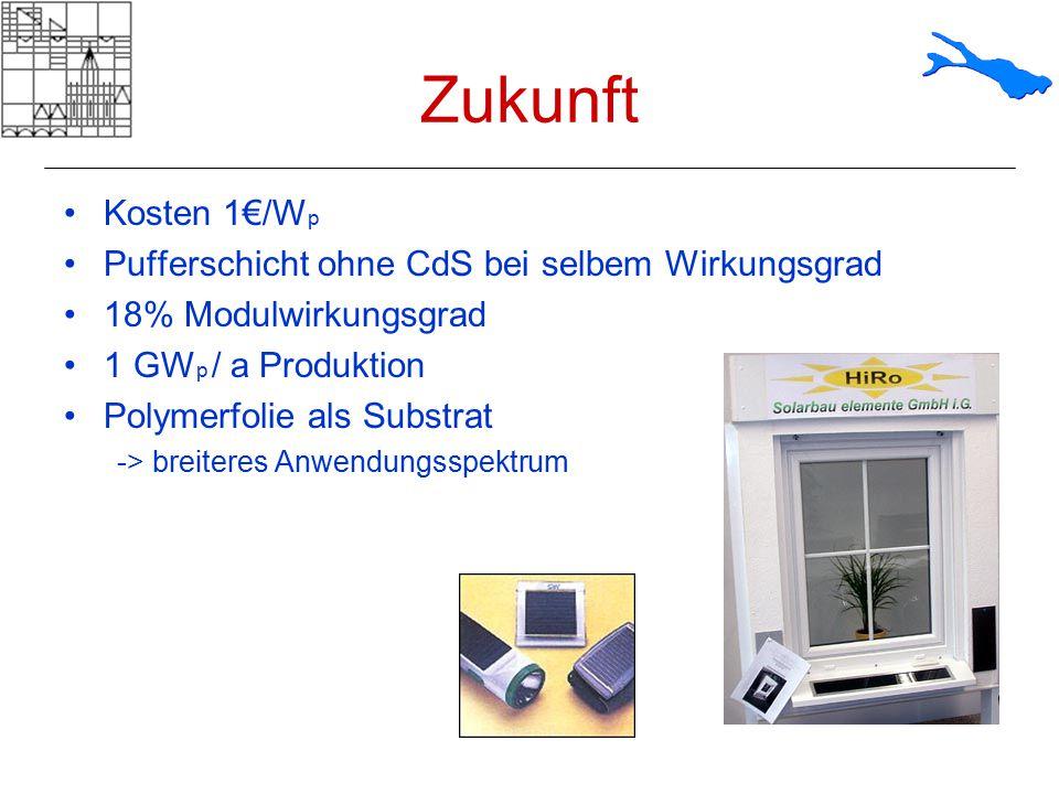 Zukunft Kosten 1€/Wp Pufferschicht ohne CdS bei selbem Wirkungsgrad