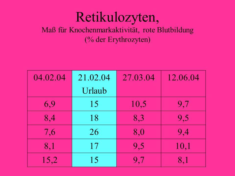 Retikulozyten, Maß für Knochenmarkaktivität, rote Blutbildung (% der Erythrozyten)