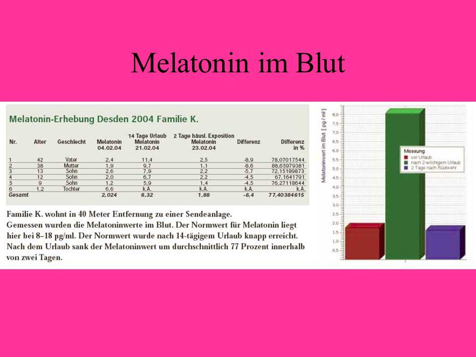 Melatonin im Blut