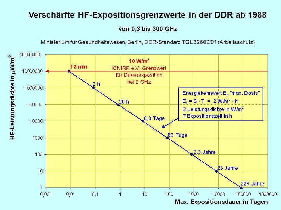 Verschärfte HF-Expositionsgrenzwerte in der DDR ab 1988
