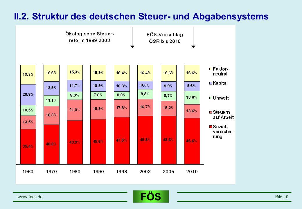 II.2. Struktur des deutschen Steuer- und Abgabensystems