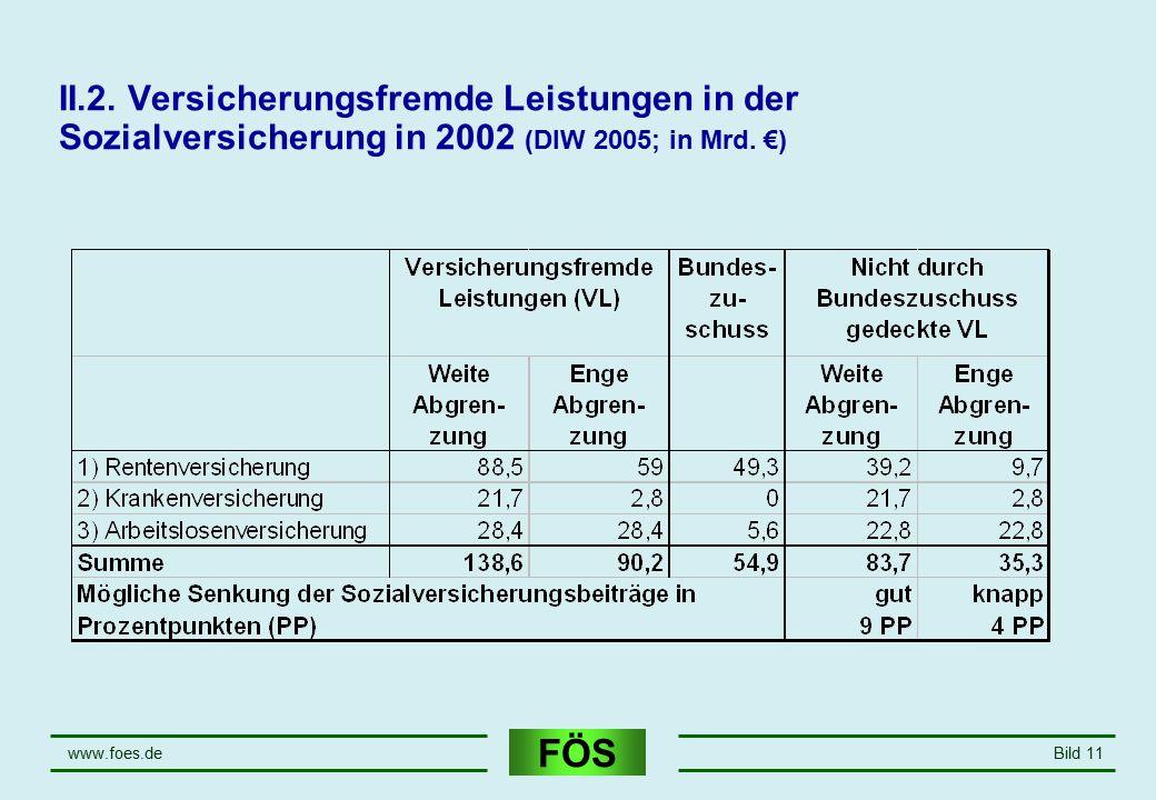 April 17 II.2. Versicherungsfremde Leistungen in der Sozialversicherung in 2002 (DIW 2005; in Mrd. €)