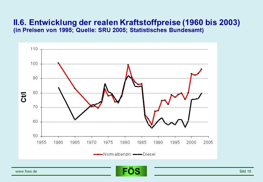 April 17 II.6. Entwicklung der realen Kraftstoffpreise (1960 bis 2003) (in Preisen von 1995; Quelle: SRU 2005; Statistisches Bundesamt)