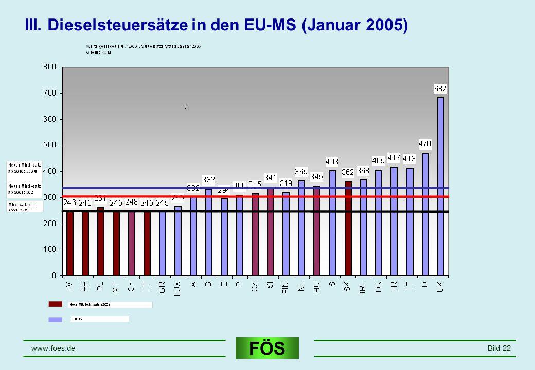 III. Dieselsteuersätze in den EU-MS (Januar 2005)