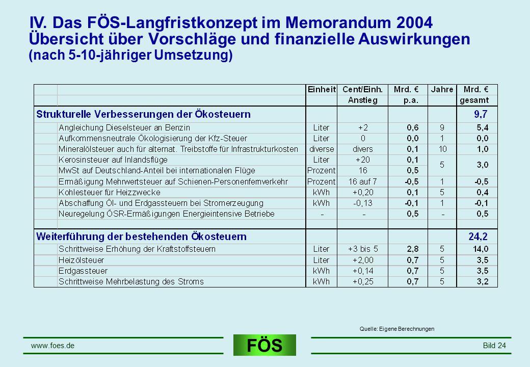 IV. Das FÖS-Langfristkonzept im Memorandum 2004
