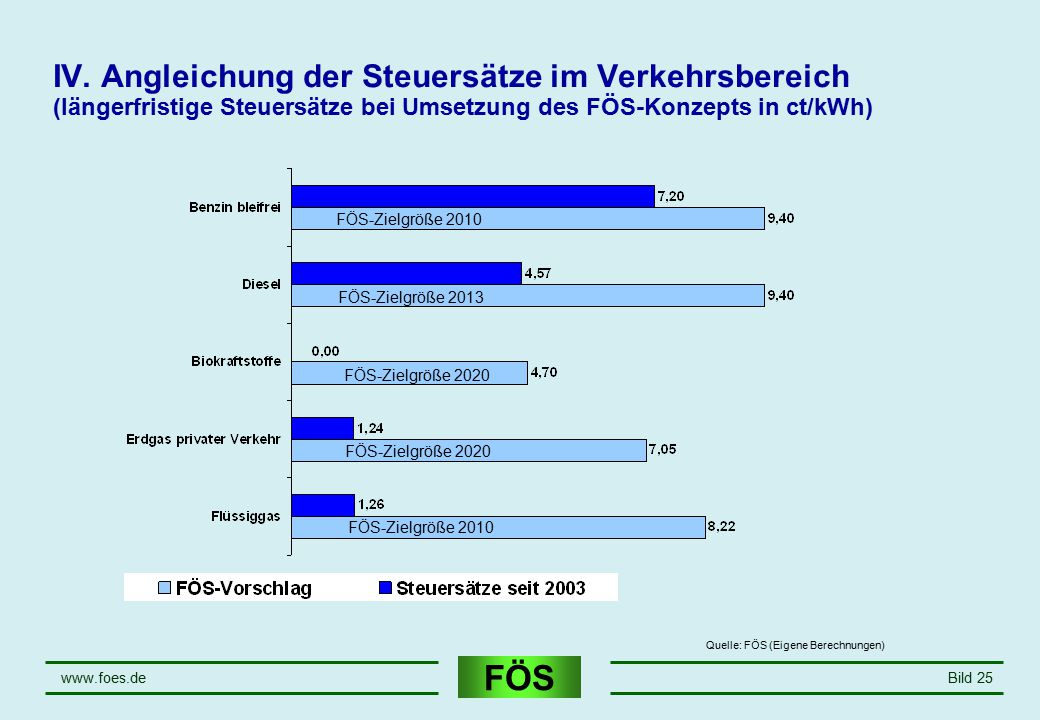 April 17 IV. Angleichung der Steuersätze im Verkehrsbereich (längerfristige Steuersätze bei Umsetzung des FÖS-Konzepts in ct/kWh)