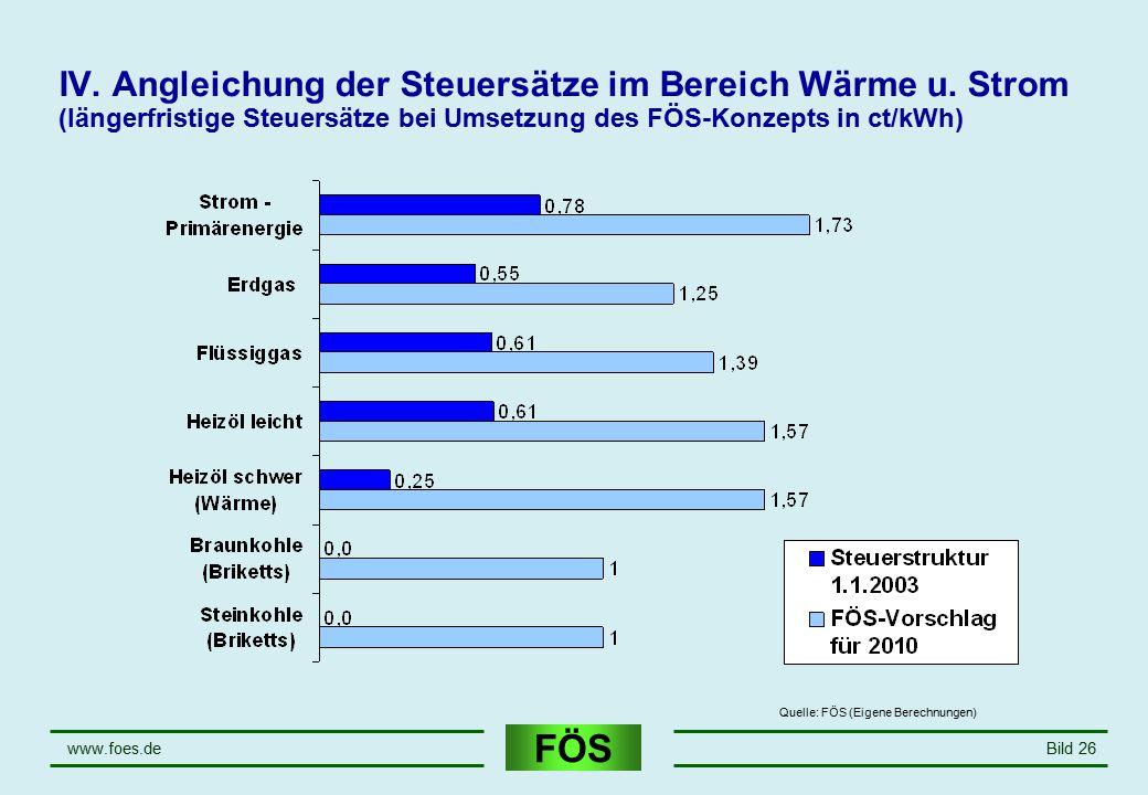 April 17 IV. Angleichung der Steuersätze im Bereich Wärme u. Strom (längerfristige Steuersätze bei Umsetzung des FÖS-Konzepts in ct/kWh)