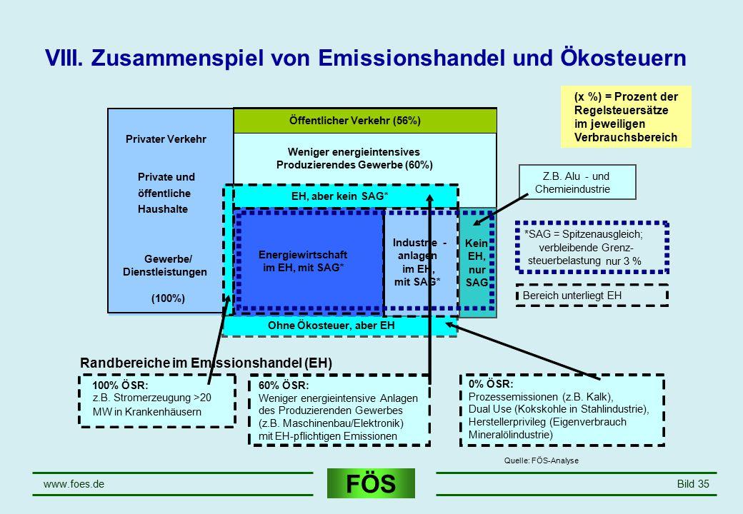 VIII. Zusammenspiel von Emissionshandel und Ökosteuern