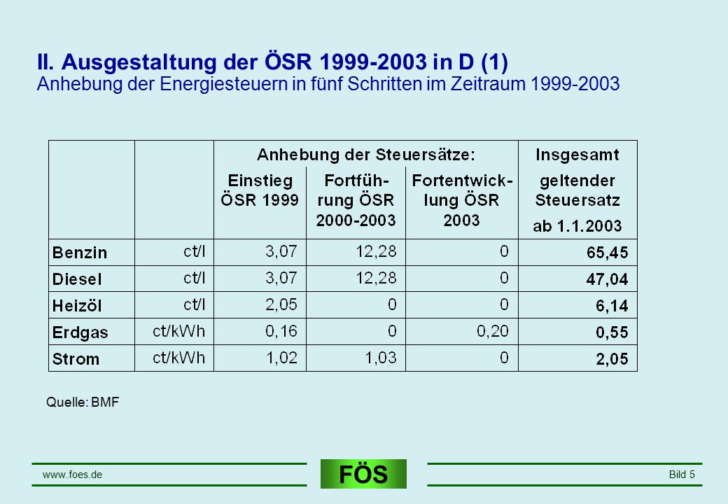 April 17 II. Ausgestaltung der ÖSR 1999-2003 in D (1) Anhebung der Energiesteuern in fünf Schritten im Zeitraum 1999-2003.