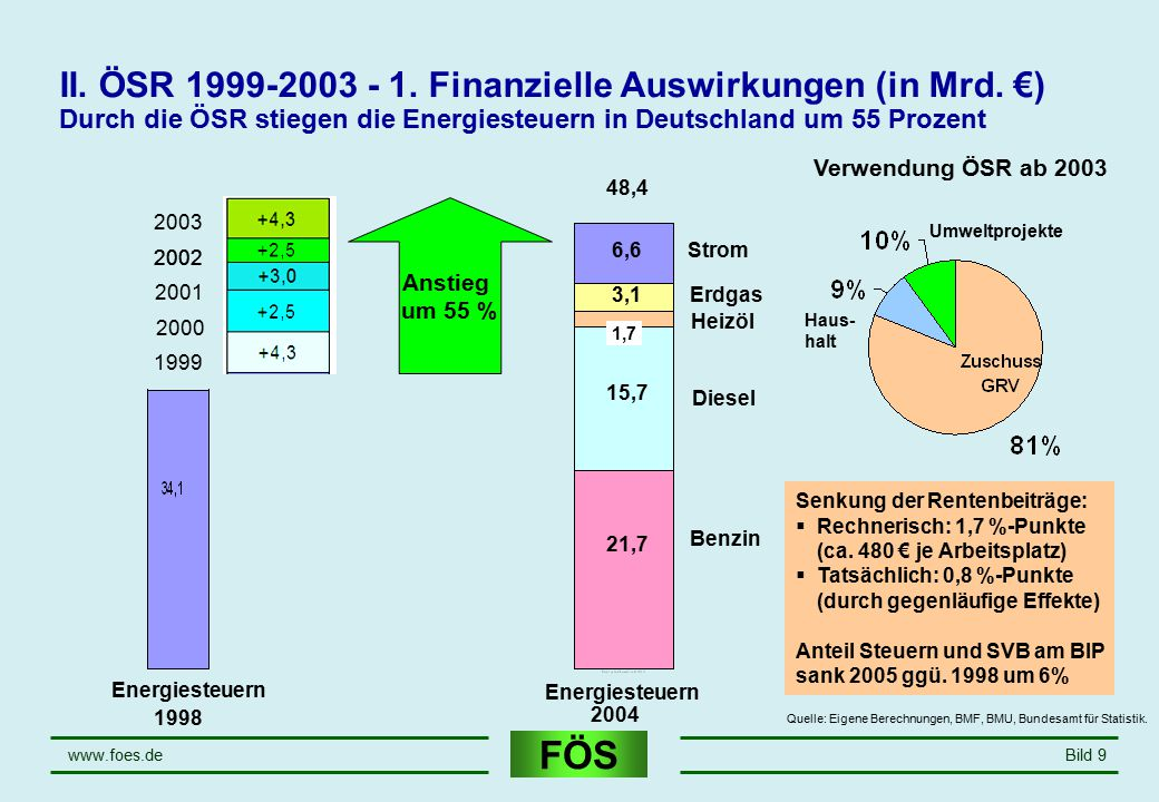 April 17 II. ÖSR 1999-2003 - 1. Finanzielle Auswirkungen (in Mrd. €) Durch die ÖSR stiegen die Energiesteuern in Deutschland um 55 Prozent.