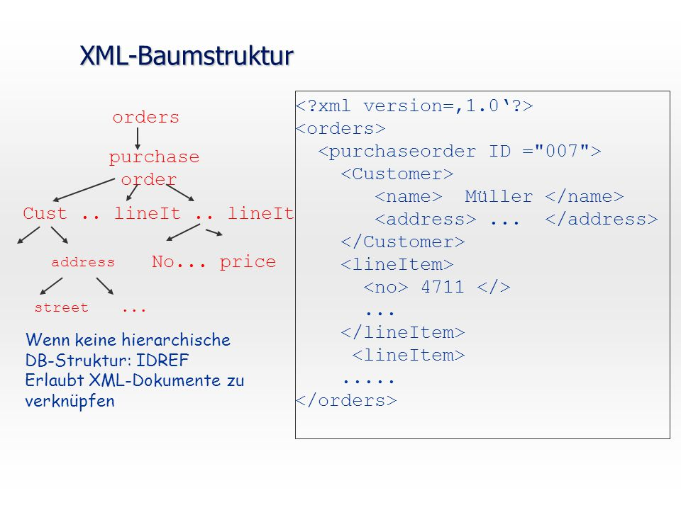 XML-Baumstruktur < xml version='1.0' > <orders> <purchaseorder ID = 007 > <Customer> <name> Müller </name>